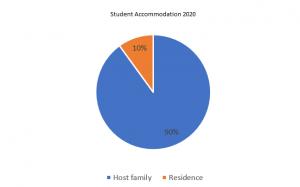student accommodation 2020 - Nacel English School London