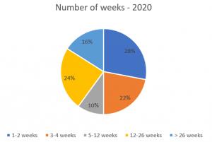 Length of stay 2020 - Nacel English School London